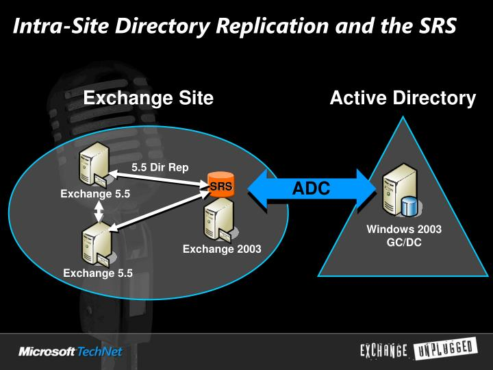 Intra-Site Directory Replication and the SRS