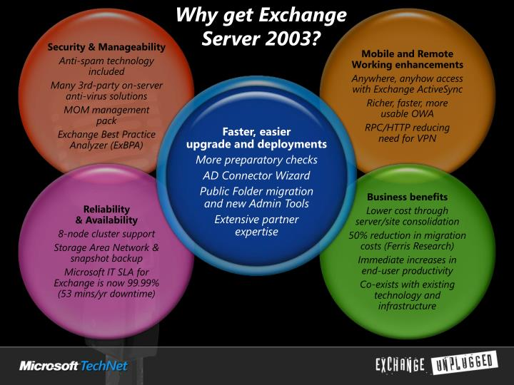 Why get Exchange