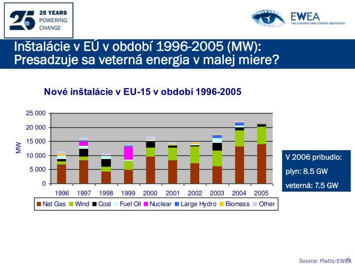 Inštalácie v EÚ v období
