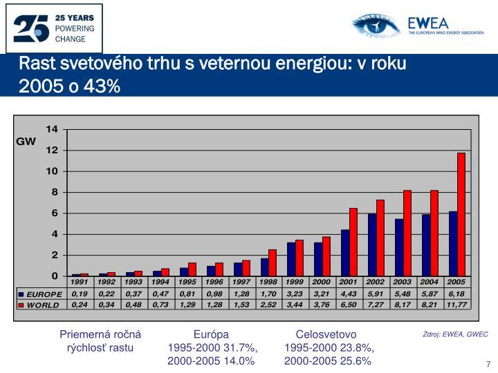 Rast svetového trhu s veternou energiou: