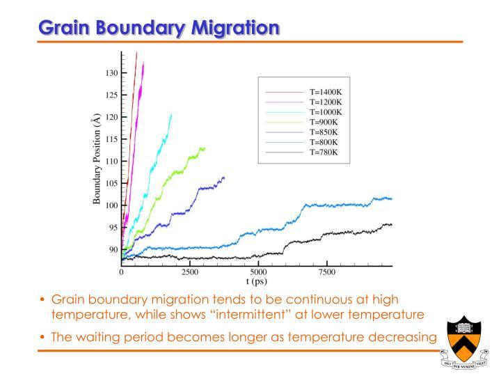 Grain Boundary Migration