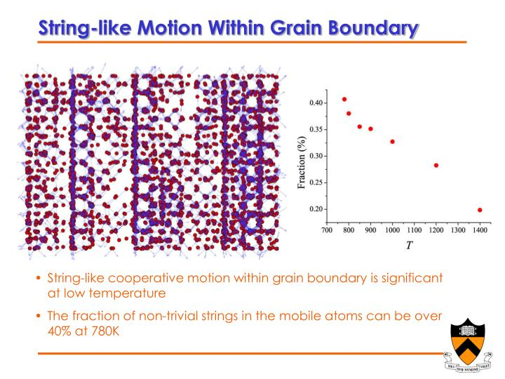 String-like Motion Within Grain Boundary