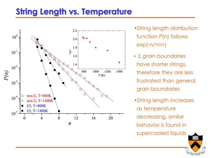 String Length vs. Temperature
