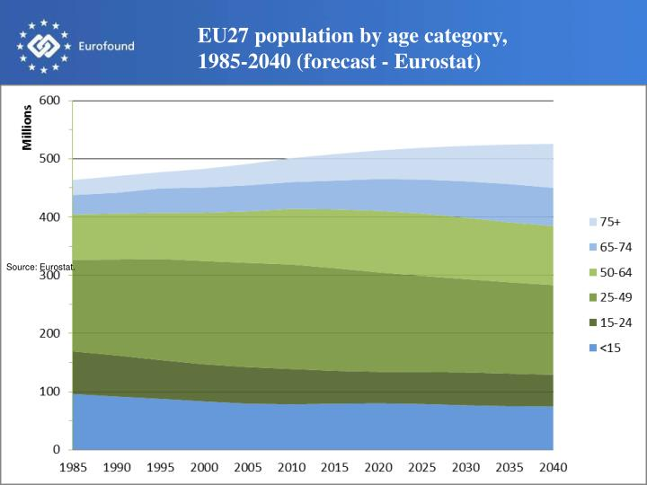 EU27 population by age category,