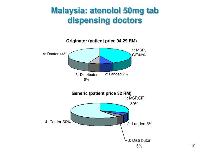 Malaysia: atenolol 50mg tab