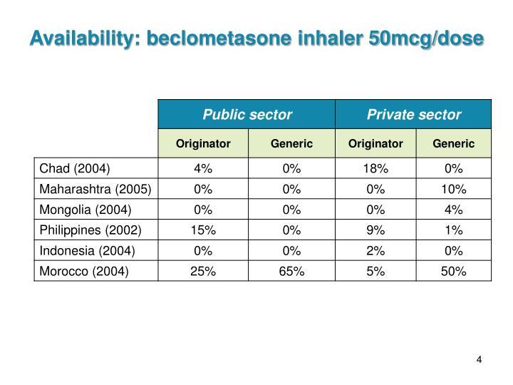 Availability: beclometasone inhaler 50mcg/dose