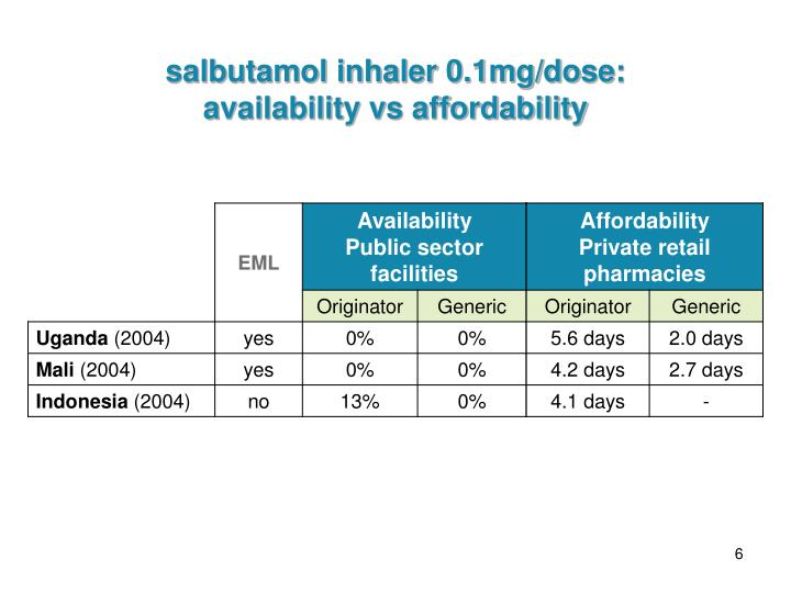 salbutamol inhaler 0.1mg/dose: