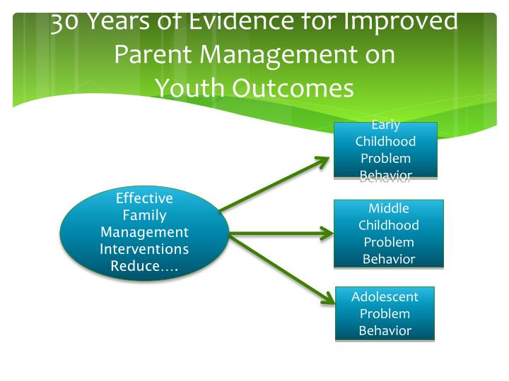 30 Years of Evidence for Improved