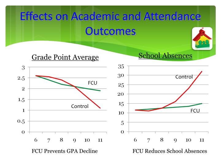 Effects on Academic and Attendance Outcomes