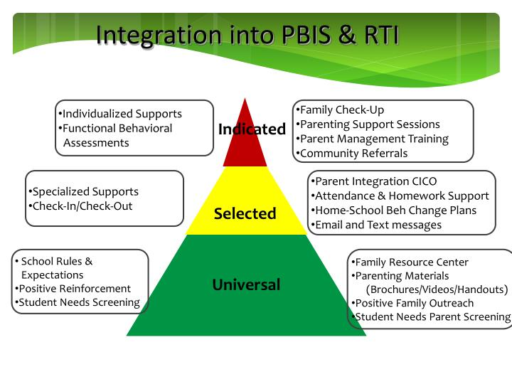 Integration into PBIS & RTI