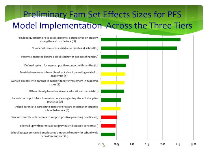 Preliminary Fam-Set Effects Sizes for PFS Model Implementation  Across the Three Tiers