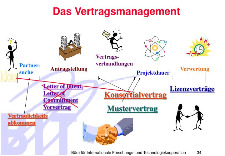 Das Vertragsmanagement