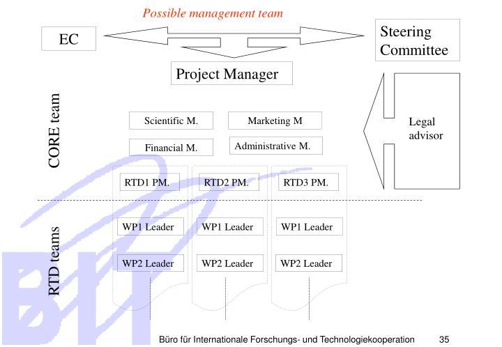 Possible management team