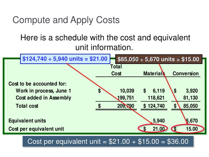 Compute and Apply Costs