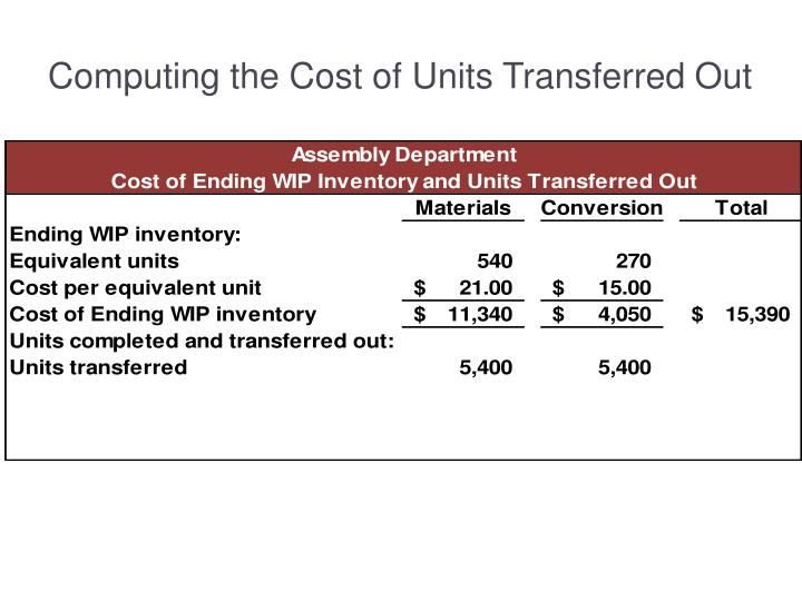 Computing the Cost of Units Transferred Out