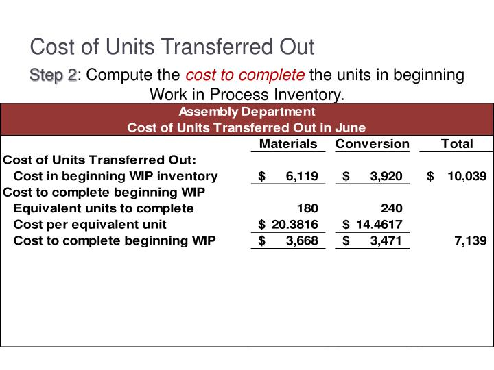 Cost of Units Transferred Out