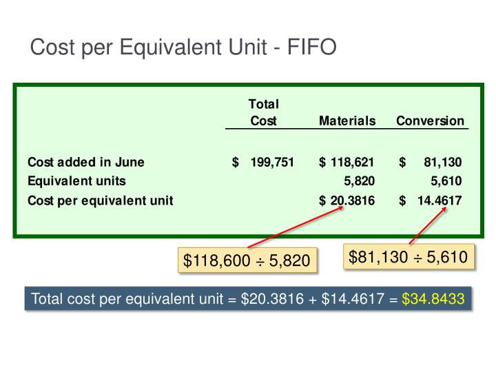Cost per Equivalent Unit - FIFO