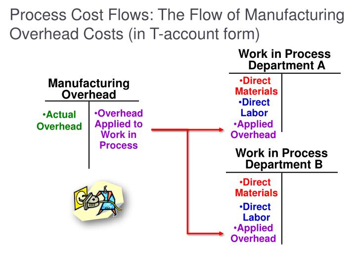 Process Cost Flows: The Flow of Manufacturing Overhead Costs (in T-account form)