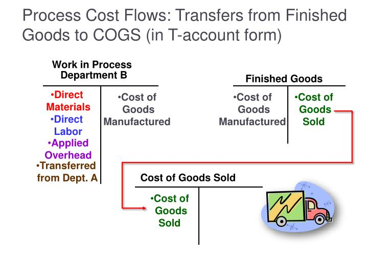 Process Cost Flows: Transfers from Finished Goods to COGS (in T-account form)