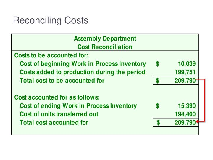Reconciling Costs