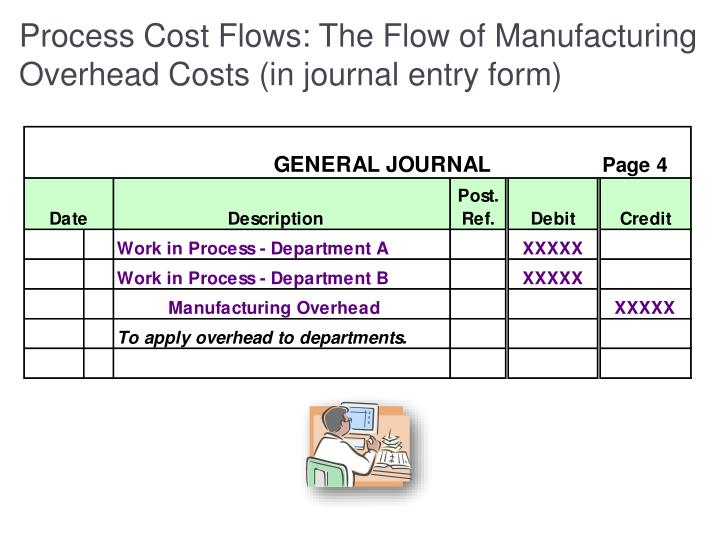 Process Cost Flows: The Flow of Manufacturing Overhead Costs (in journal entry form)
