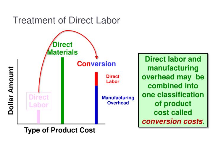 Treatment of Direct Labor
