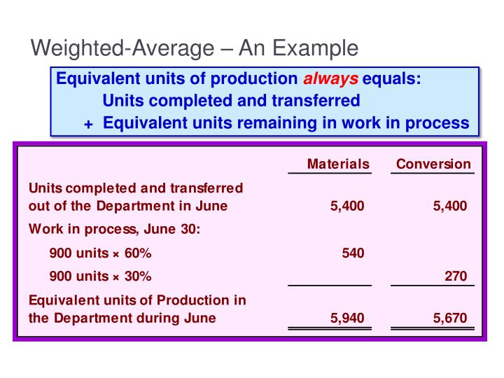 Weighted-Average – An Example