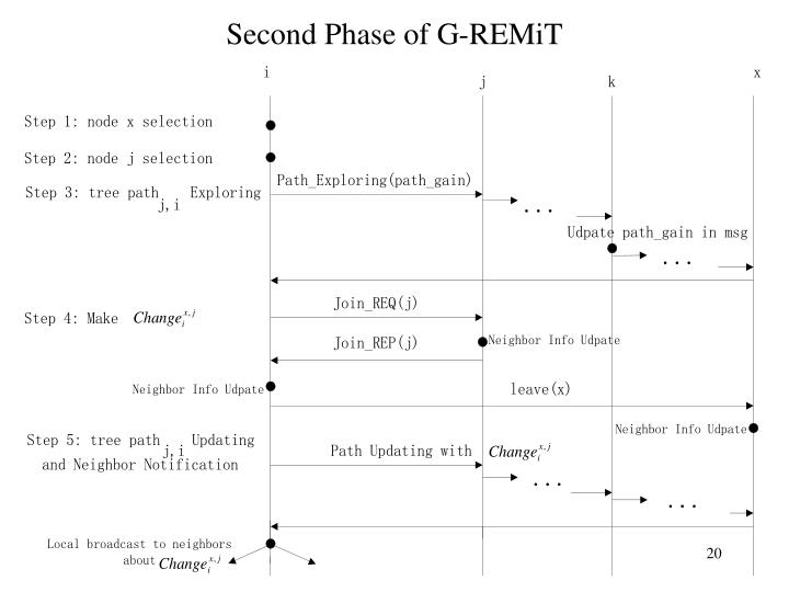 Second Phase of G-REMiT