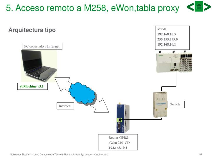 5. Acceso remoto a M258, eWon,tabla proxy