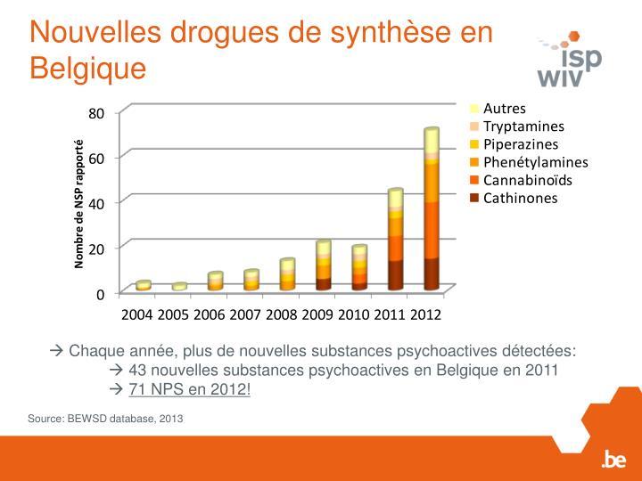 Nouvelles drogues de synthèse en Belgique