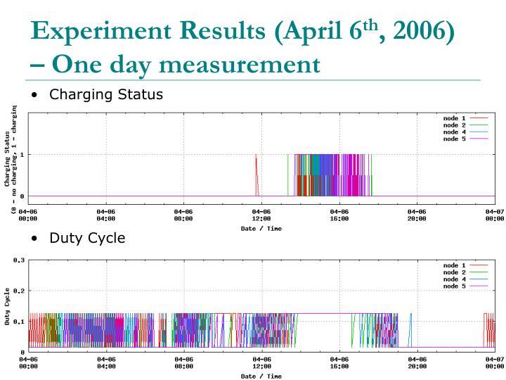 Experiment Results (April 6