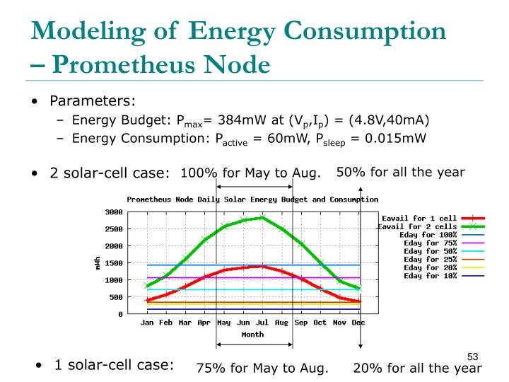 Modeling of Energy Consumption