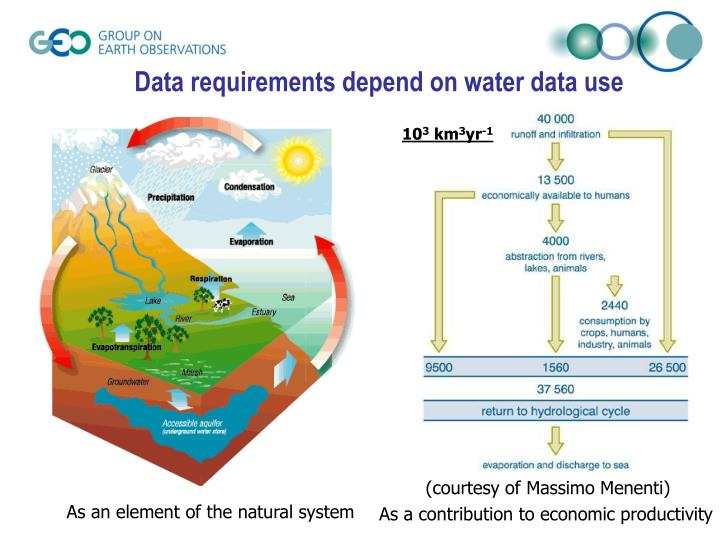 Data requirements depend on water data use