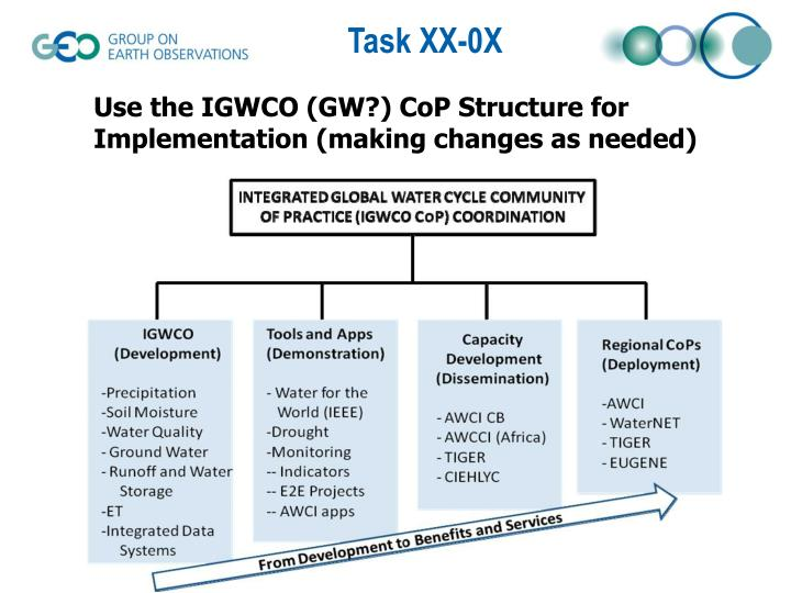 Use the IGWCO (GW?) CoP Structure for Implementation (making changes as needed)