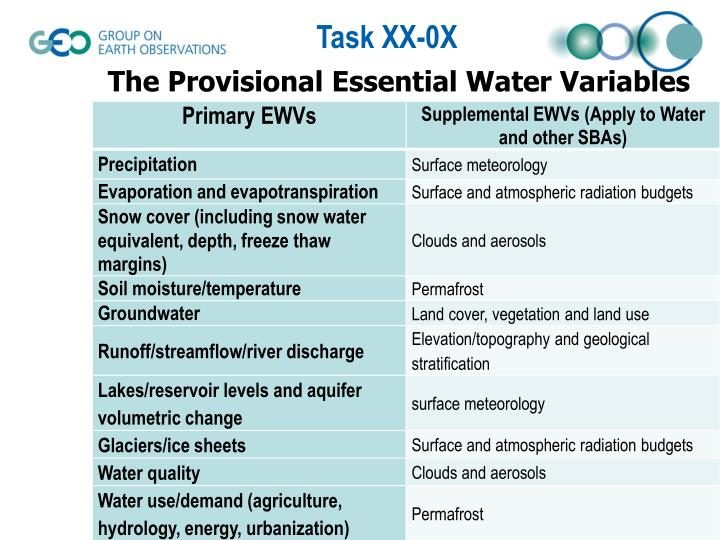 The Provisional Essential Water Variables