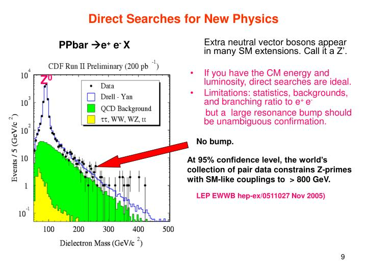 Direct Searches for New Physics