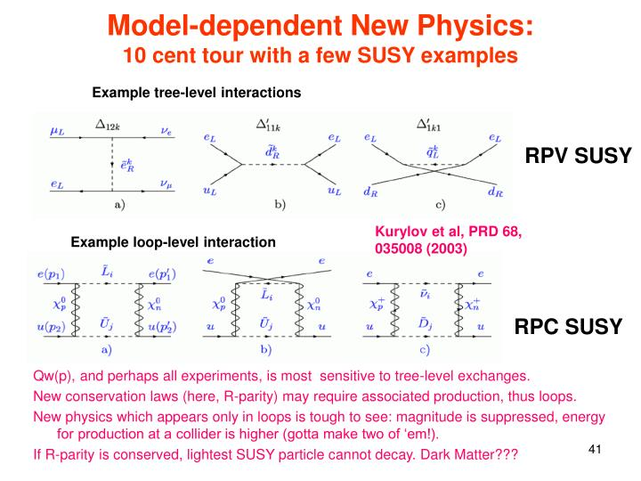 Model-dependent New Physics:
