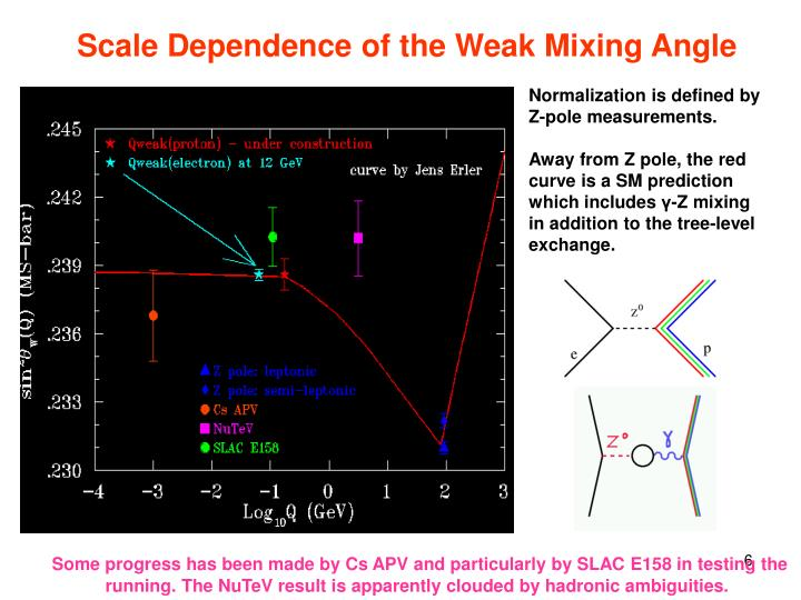 Scale Dependence of the Weak Mixing Angle