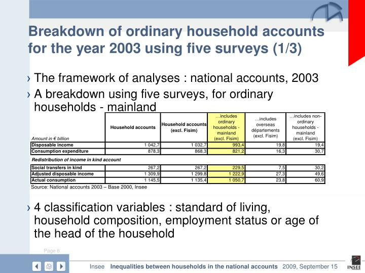 Breakdown of ordinary household accounts for the year 2003 using five surveys (1/3)