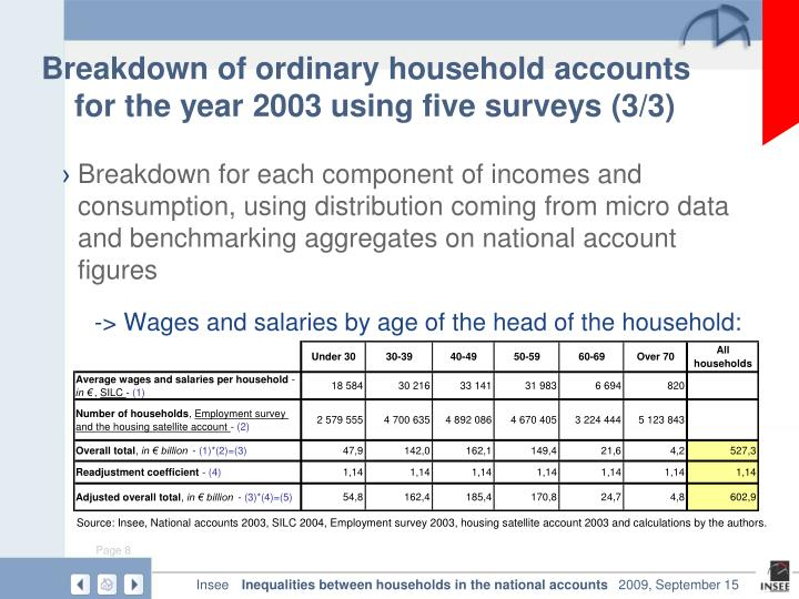 Breakdown of ordinary household accounts for the year 2003 using five surveys (3/3)