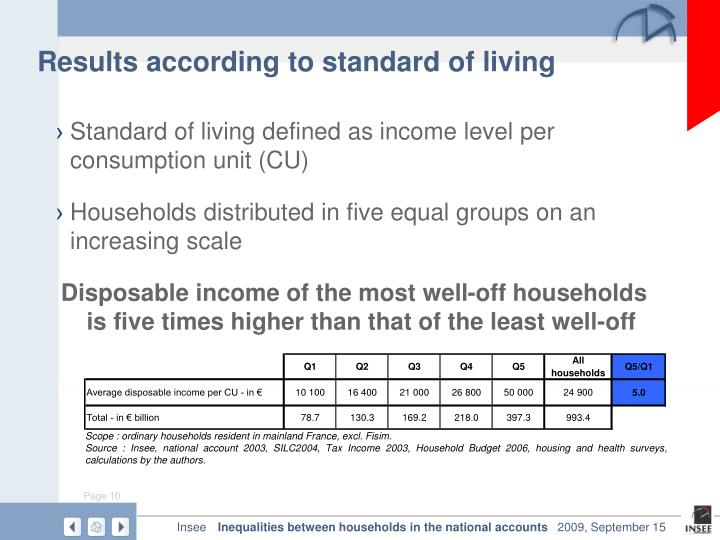 Results according to standard of living