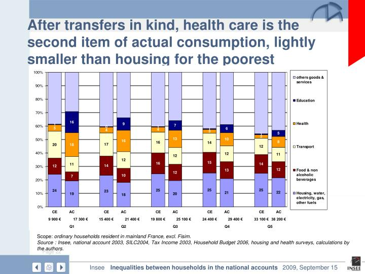 After transfers in kind, health care is the second item of actual consumption, lightly smaller than housing for the poorest