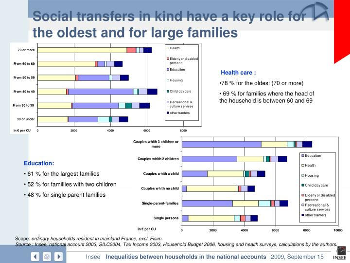 Social transfers in kind have a key role for the oldest and for large families