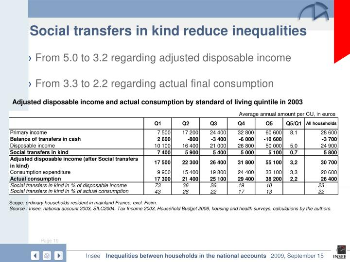 Social transfers in kind reduce inequalities