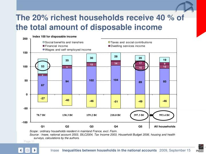 The 20% richest households receive 40 % of