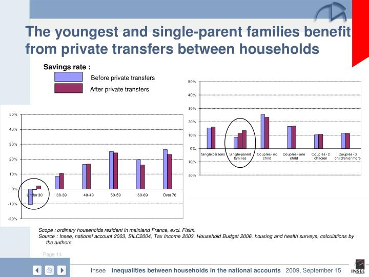 The youngest and single-parent families benefit from private transfers between households