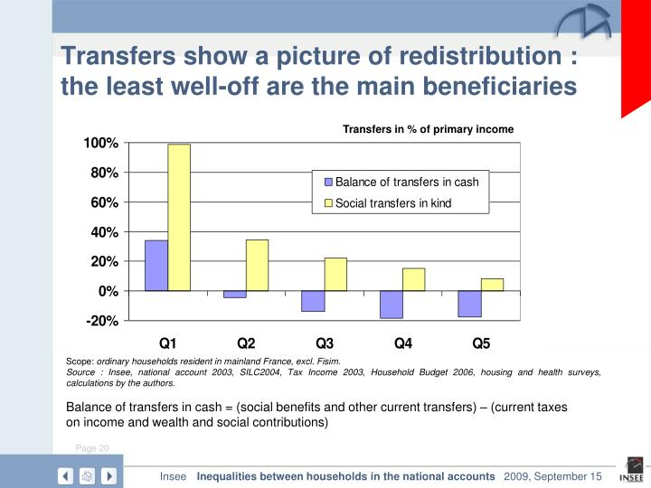 Transfers show a picture of redistribution : the least well-off are the main beneficiaries