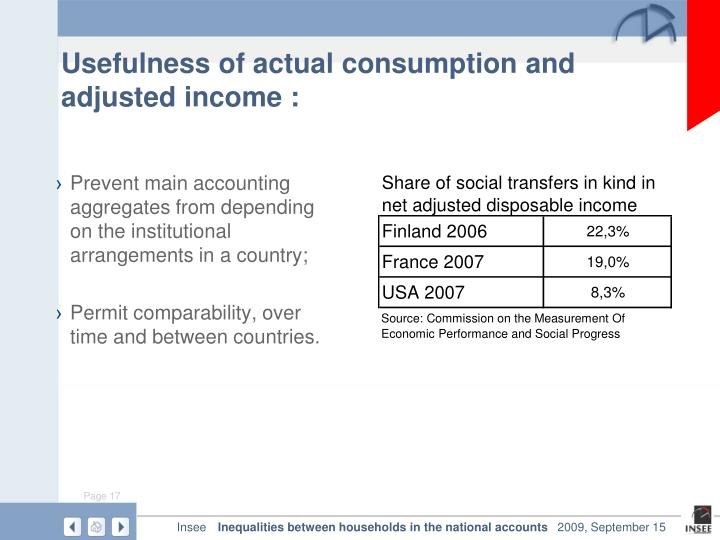 Usefulness of actual consumption and adjusted income :
