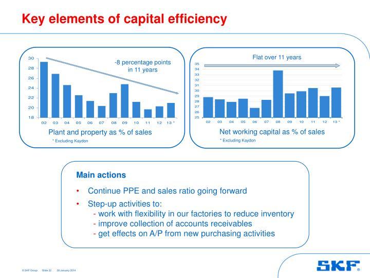 Key elements of capital efficiency
