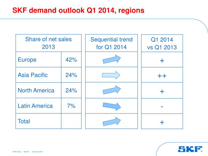 SKF demand outlook Q1 2014, regions